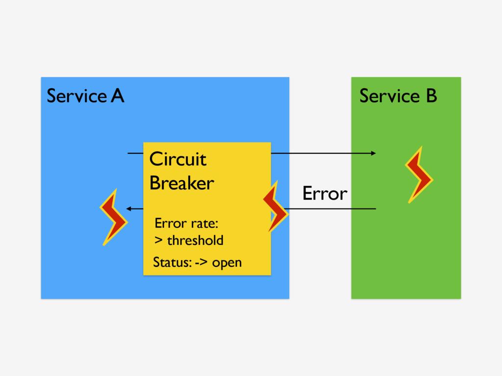 Service A Service B Error Circuit Breaker Statu...