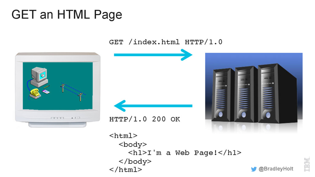 GET /index.html HTTP/1.0 GET an HTML Page @Brad...