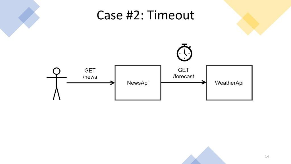 14 Case #2: Timeout