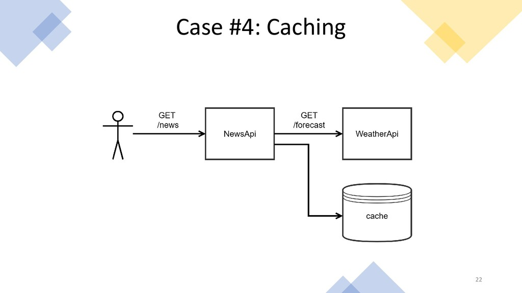 22 Case #4: Caching