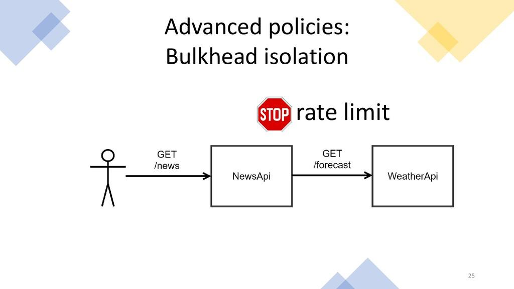 Advanced policies: Bulkhead isolation rate limi...