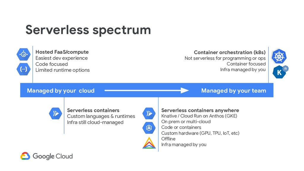 Serverless spectrum Managed by your cloud Conta...