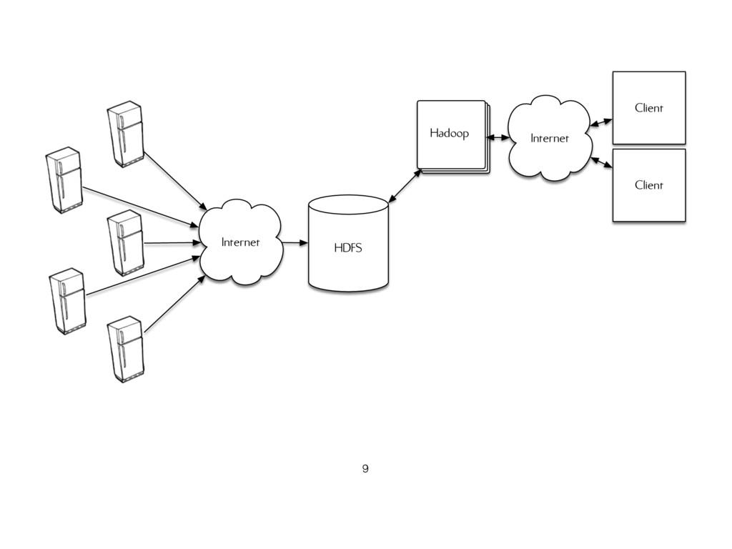 Internet HDFS Hadoop Client Client Internet 9