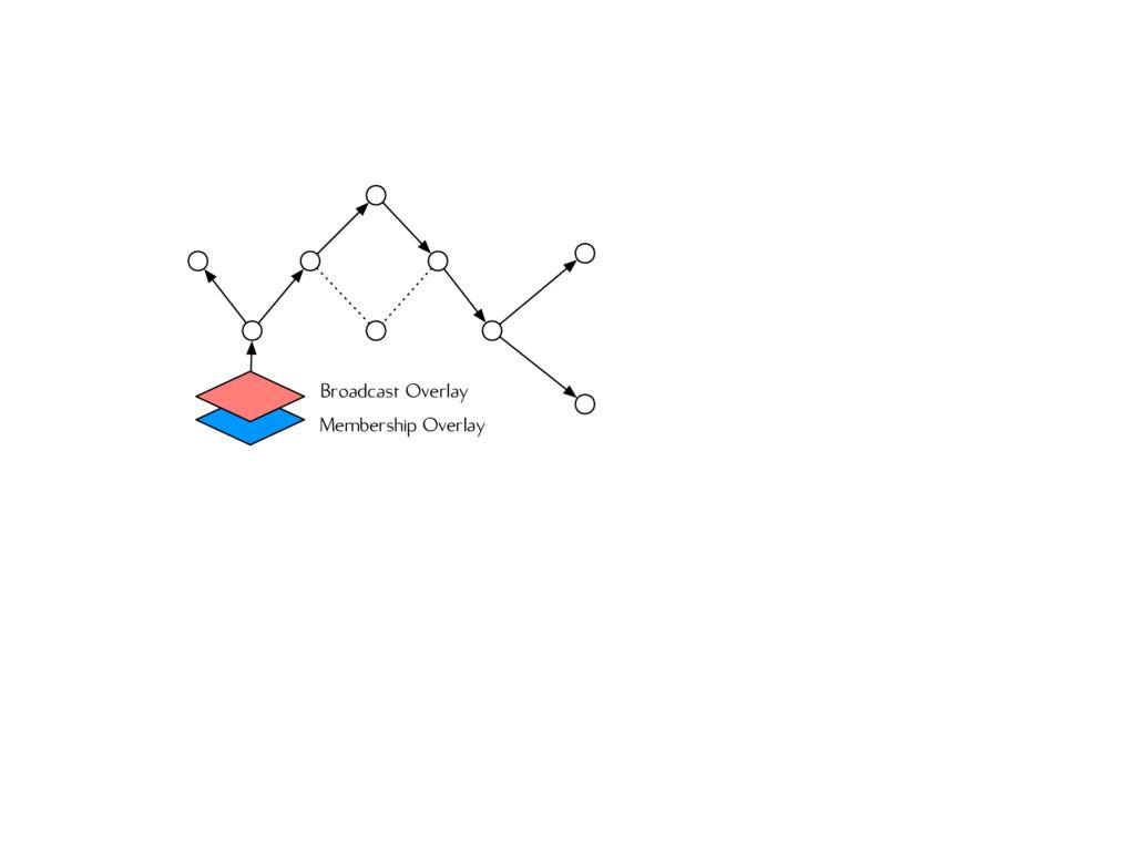 Membership Overlay Broadcast Overlay