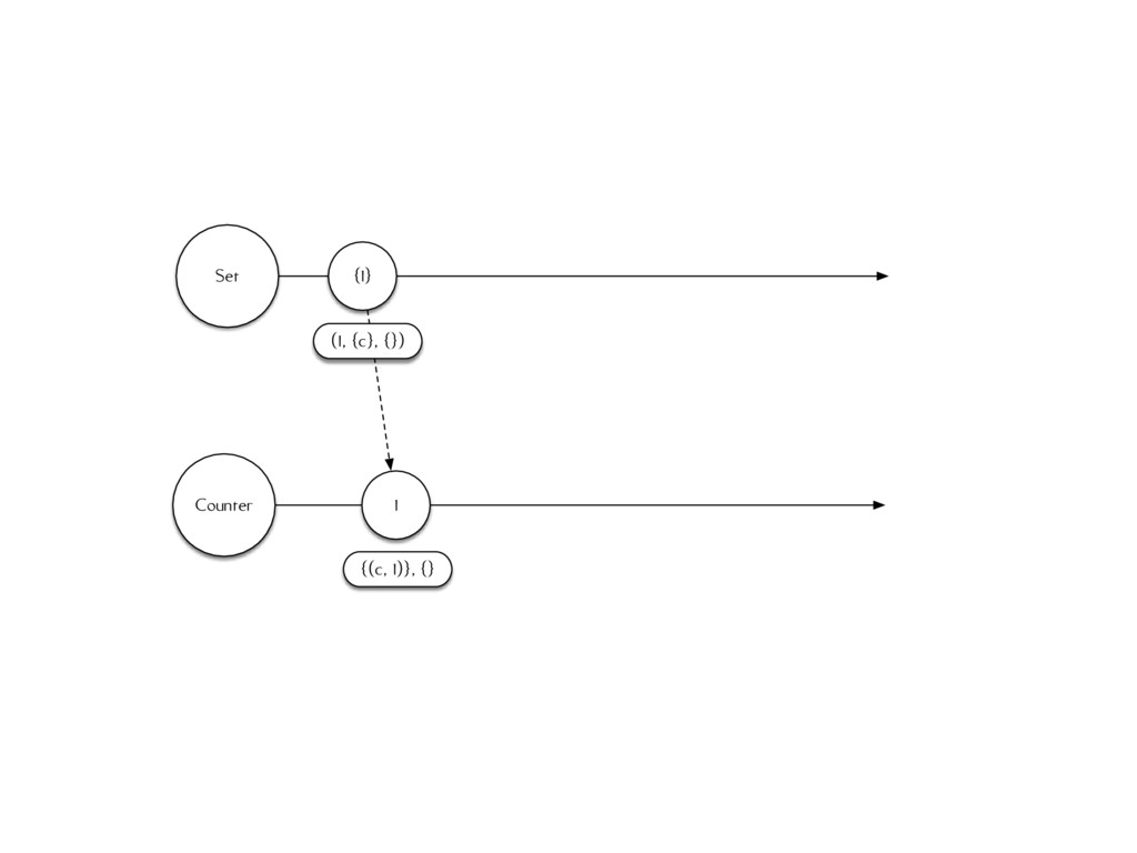 Set Counter {1} (1, {c}, {}) 1 {(c, 1)}, {}