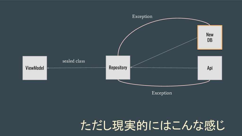ViewModel Repository Api Exception New DB ただし現実...