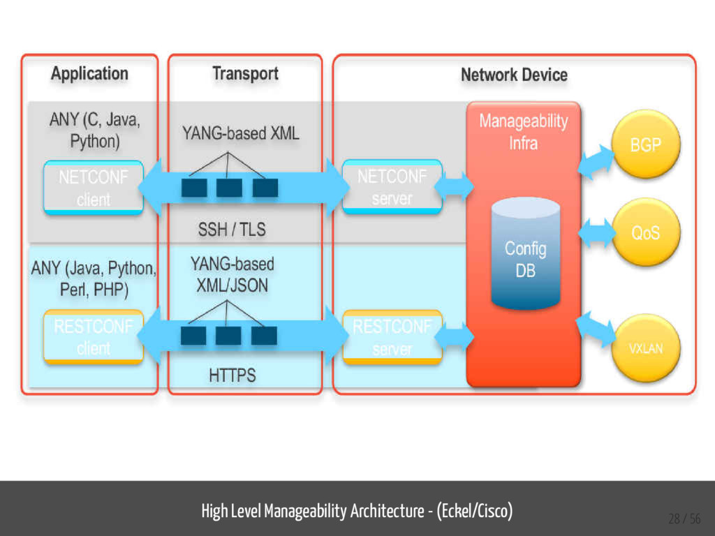 High Level Manageability Architecture - (Eckel/...