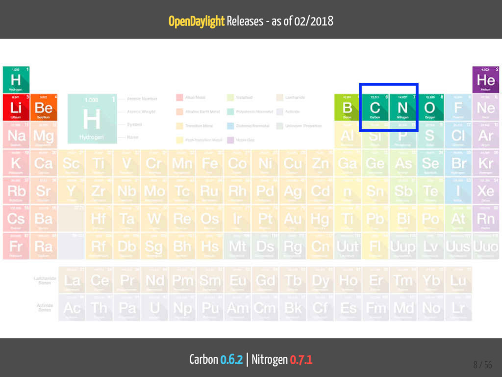 OpenDaylight Releases - as of 02/2018 Carbon 0....
