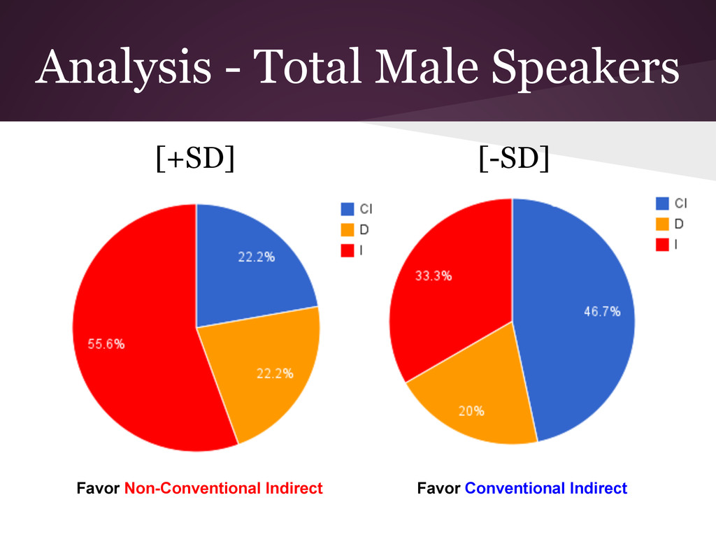 Analysis - Total Male Speakers [+SD] [-SD] Favo...
