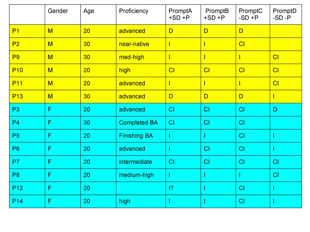 Gender Age Proficiency PromptA +SD +P PromptB +...