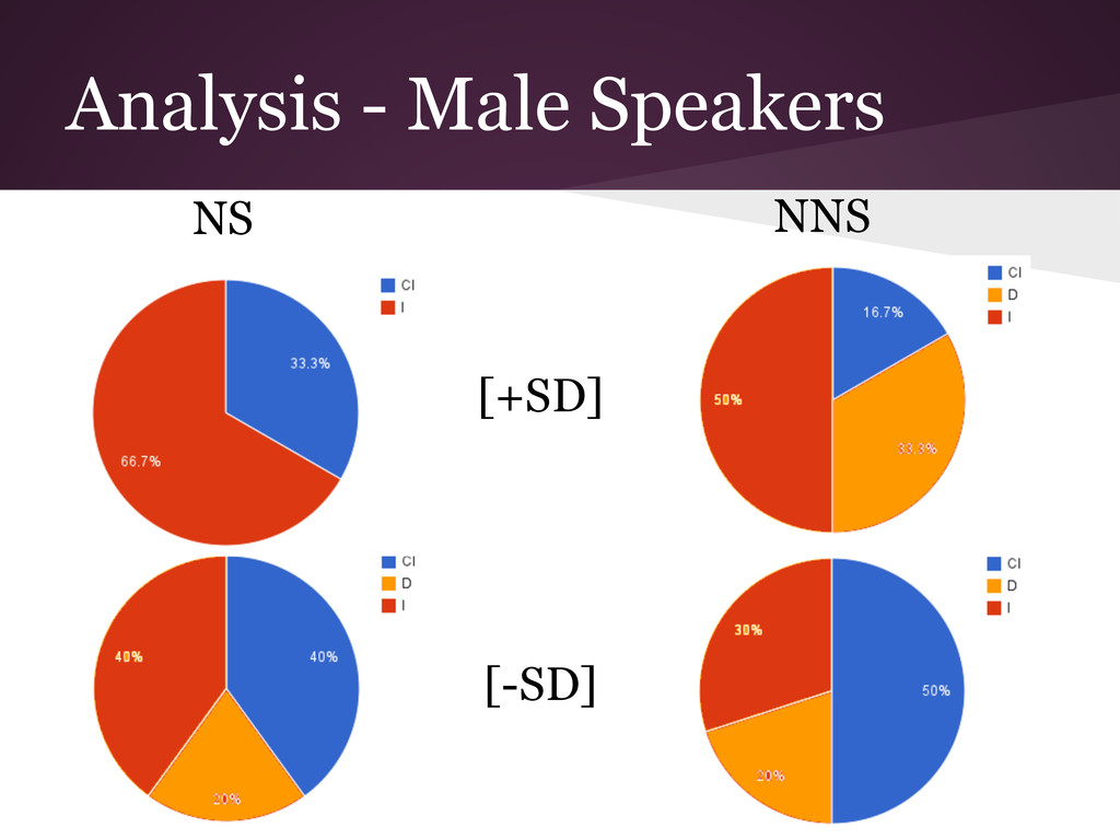 Analysis - Male Speakers NS NNS [+SD] [-SD]