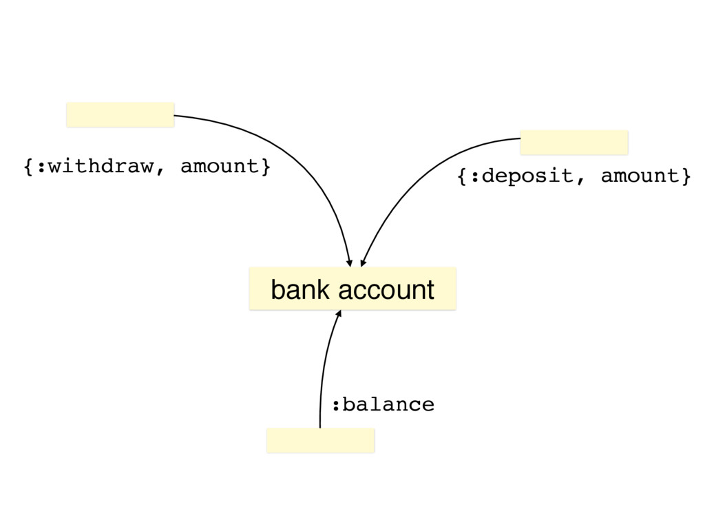 bank account {:deposit, amount} {:withdraw, amo...