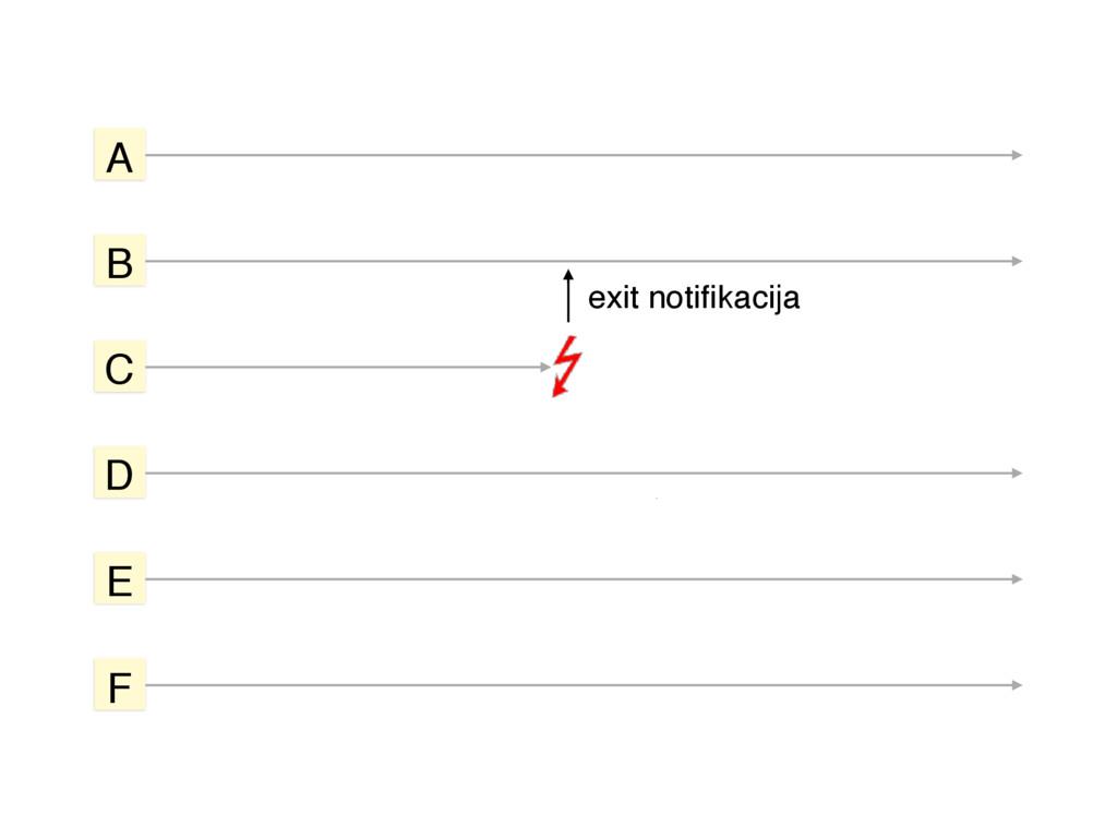A exit notifikacija B C D E F