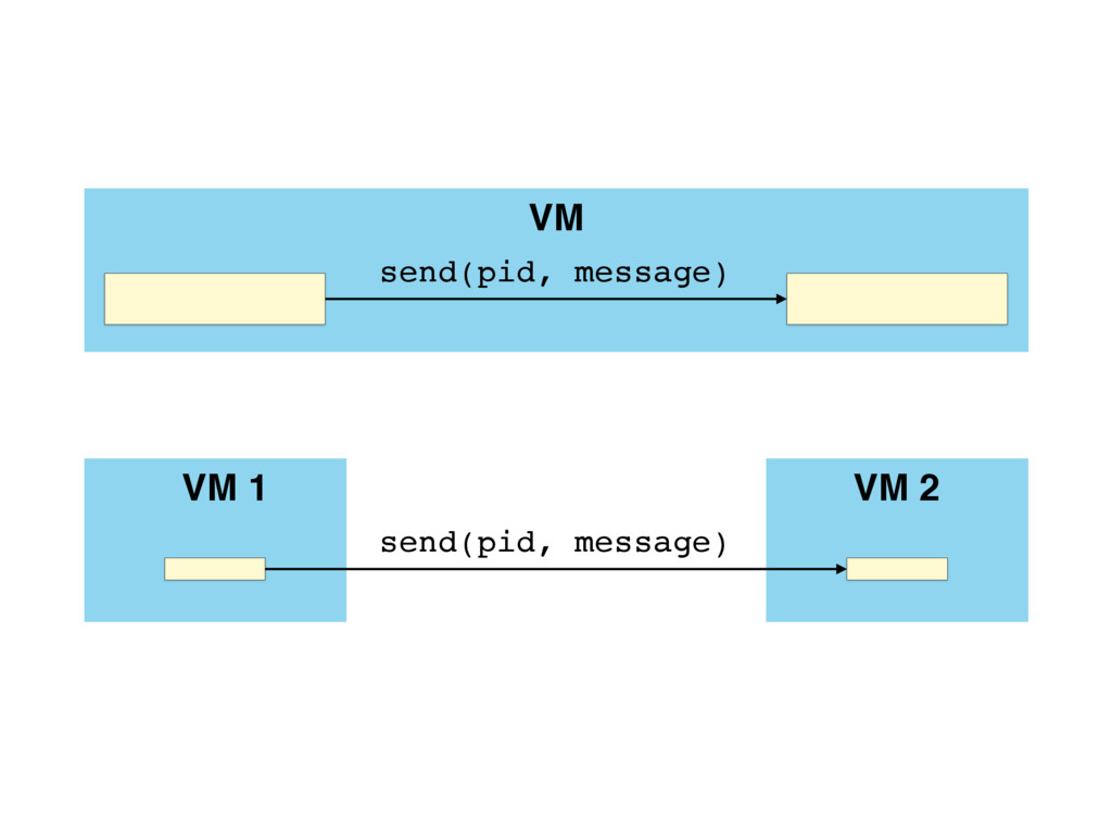 VM send(pid, message) VM 1 send(pid, message) V...