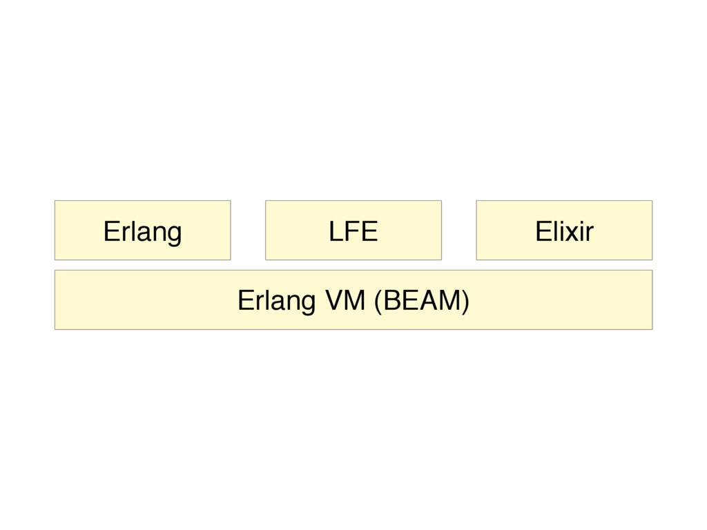 Erlang LFE Elixir Erlang VM (BEAM)
