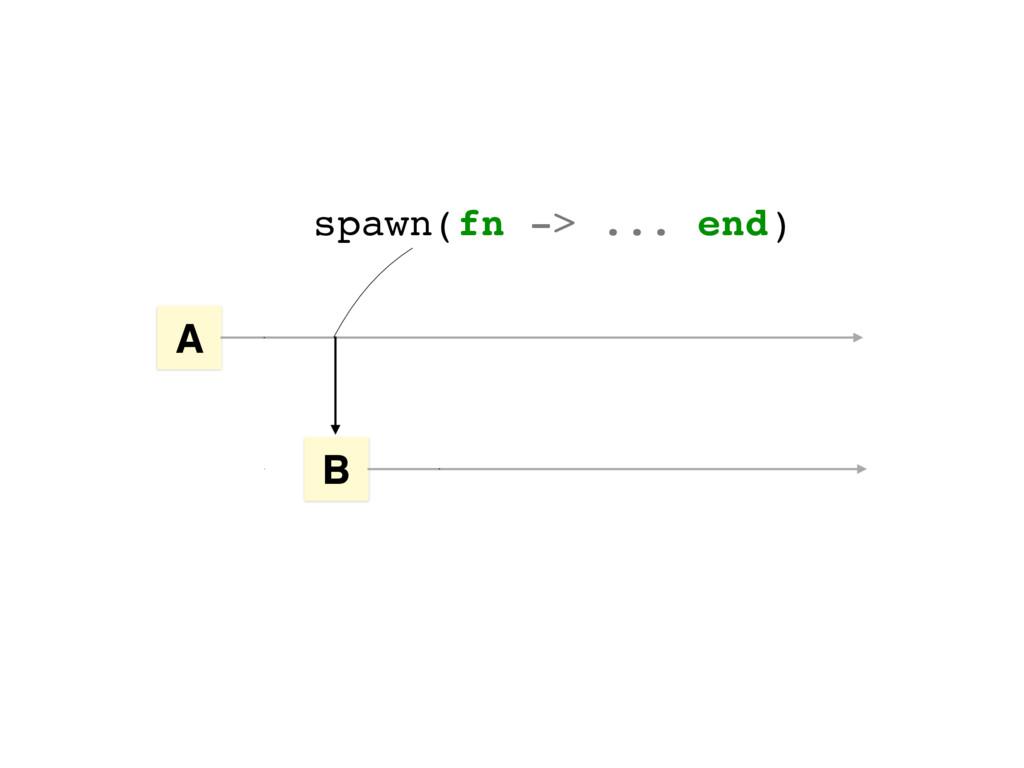 spawn(fn -> ... end) A B