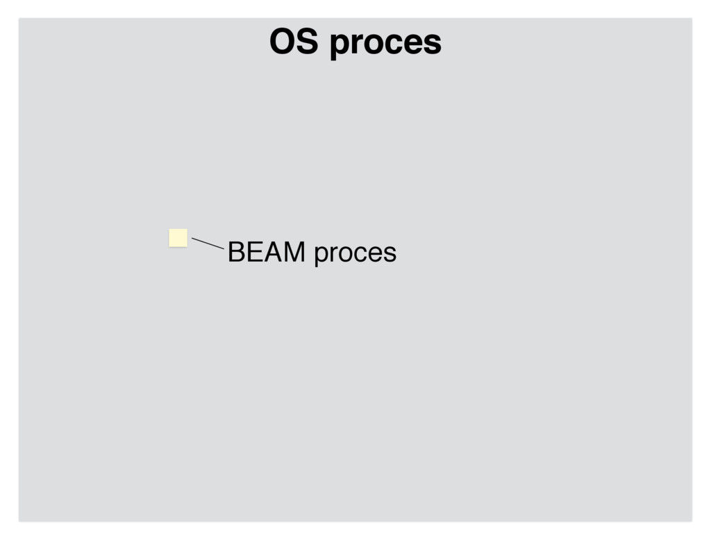 OS proces BEAM proces