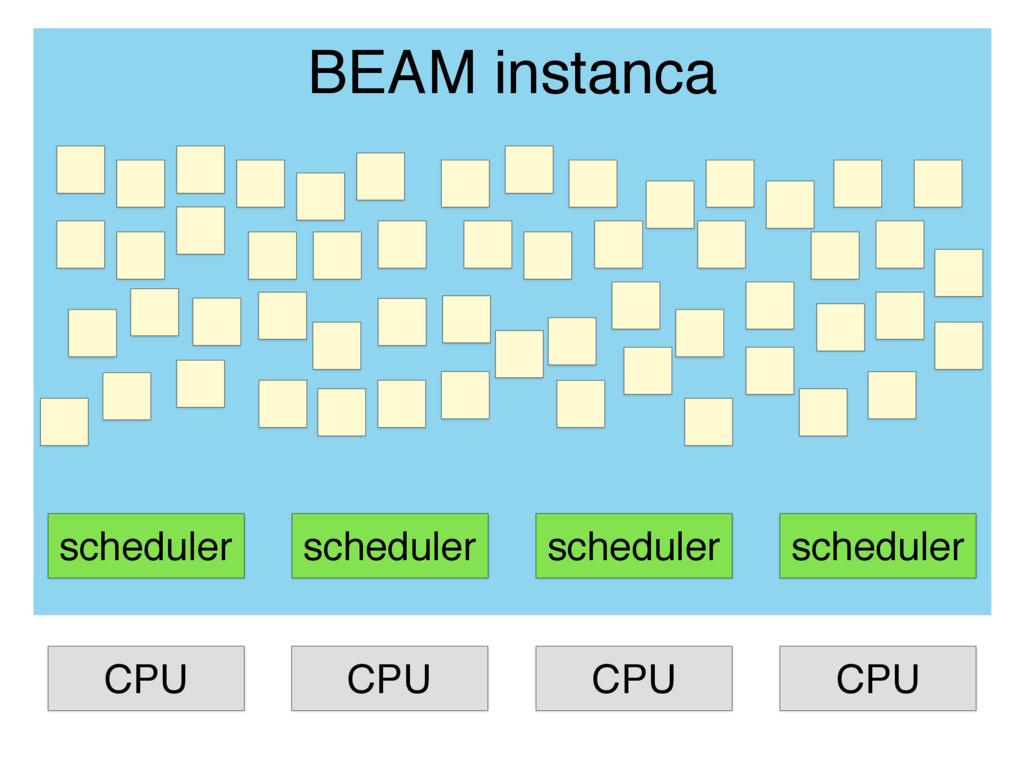 scheduler scheduler scheduler scheduler BEAM in...