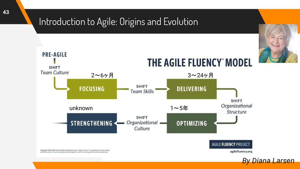 Introduction to Agile: Origins and Evolution 43...