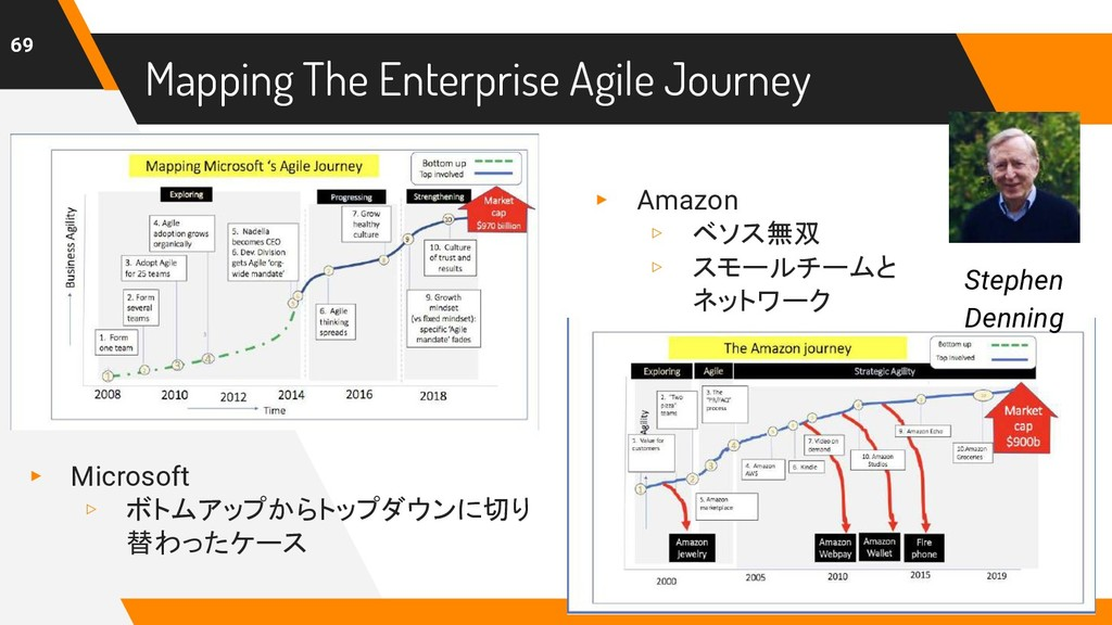 Mapping The Enterprise Agile Journey 69 Stephen...