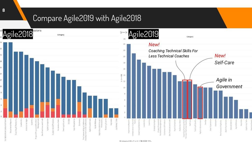 Compare Agile2019 with Agile2018 8 New! Coachin...