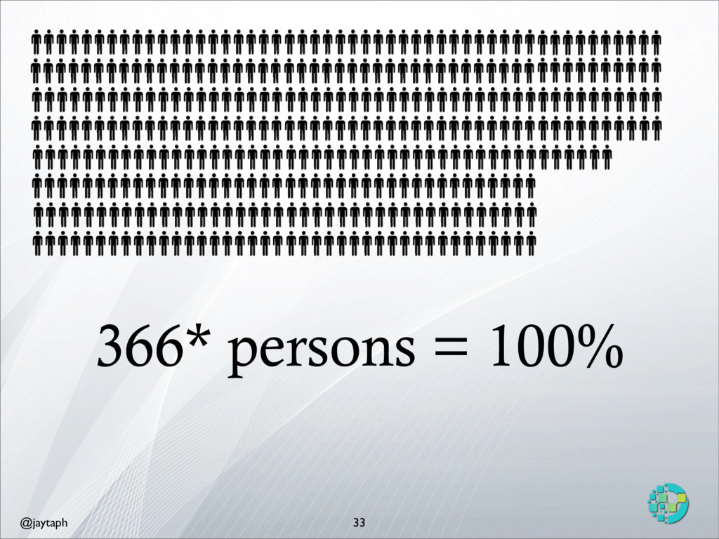 @jaytaph 366* persons = 100% 33