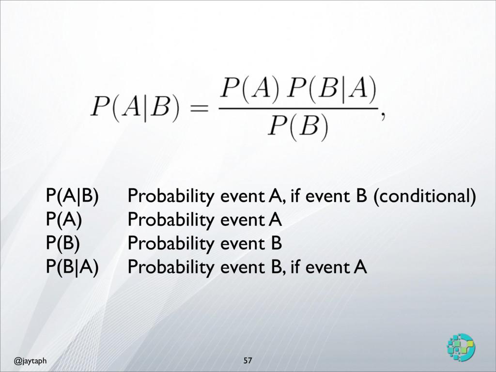 @jaytaph 57 P(A|B) P(A) P(B) P(B|A) Probability...