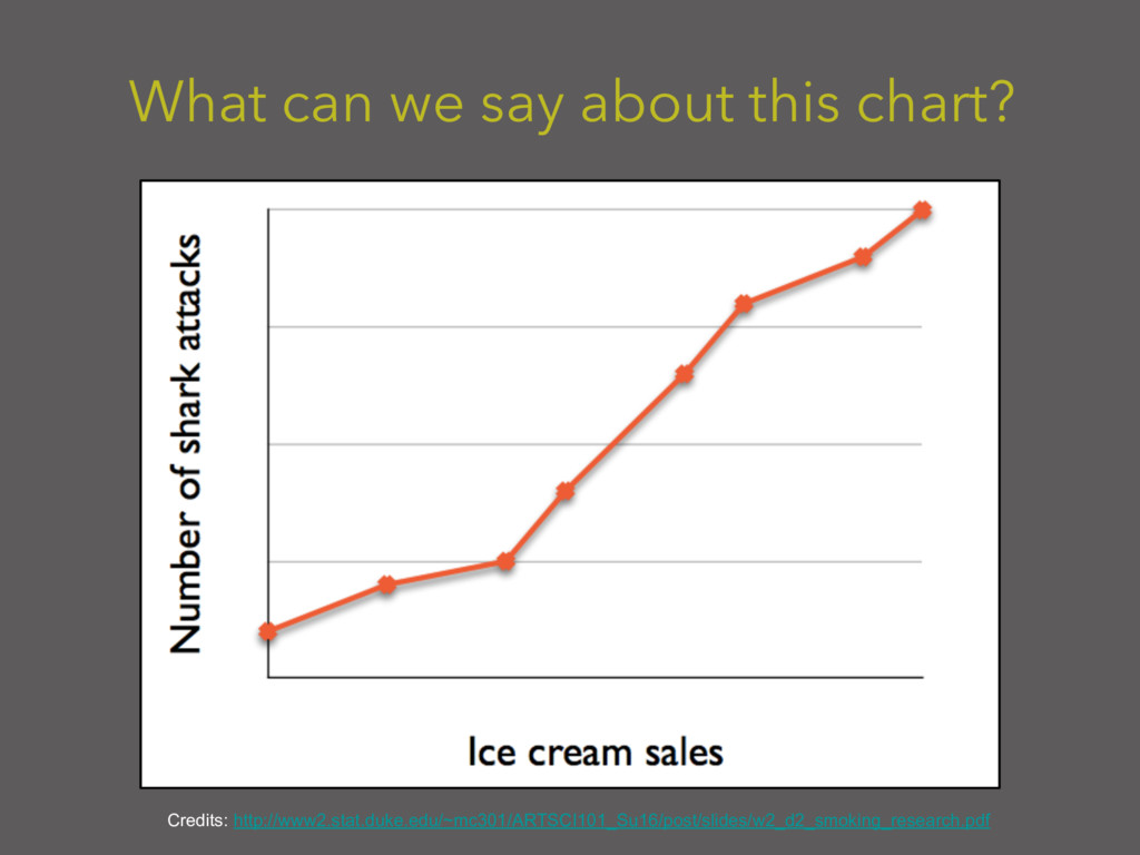 What can we say about this chart? Credits: http...