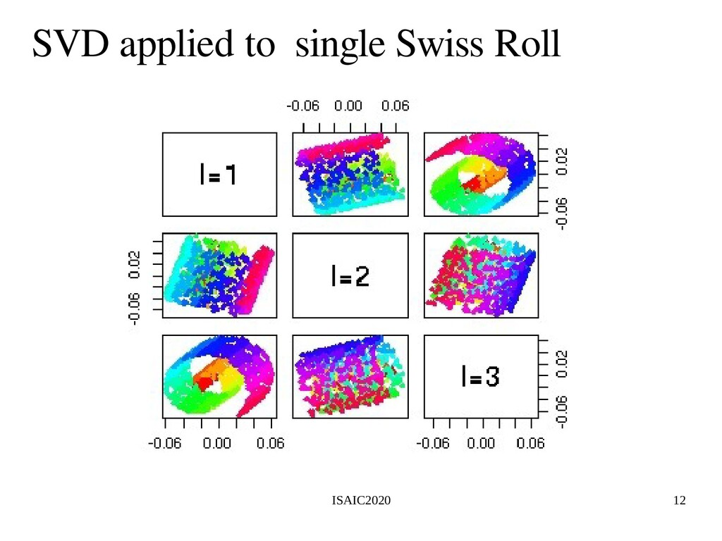 ISAIC2020 12 SVD applied to single Swiss Roll