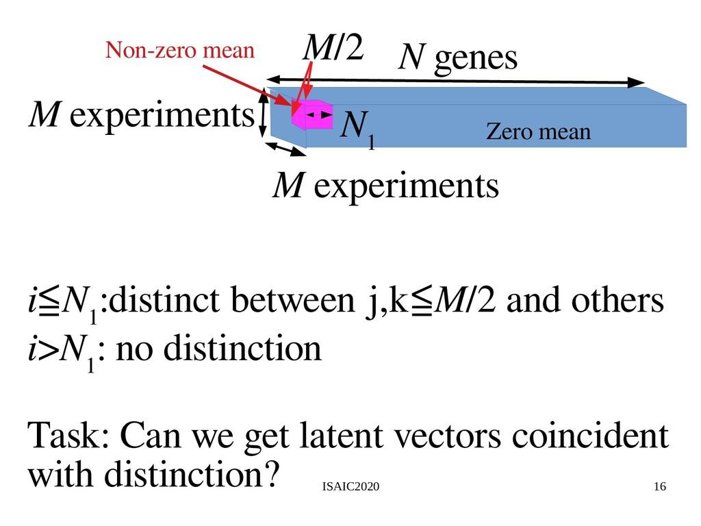 ISAIC2020 16 N genes N 1 M experiments M/2 M ex...