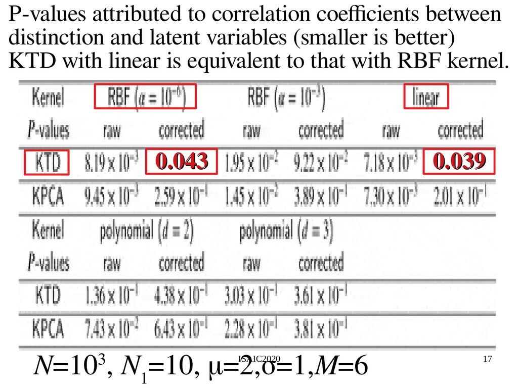 ISAIC2020 17 N=103, N 1 =10, μ=2,σ=1,M=6 P-valu...