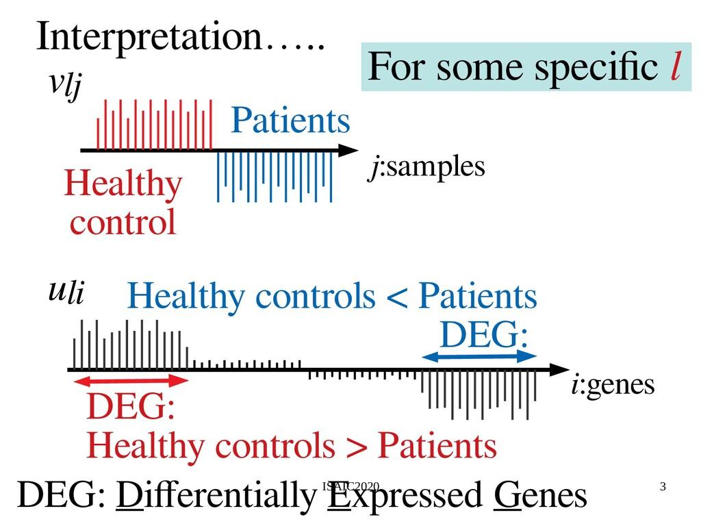 ISAIC2020 3 Interpretation….. j:samples Healthy...