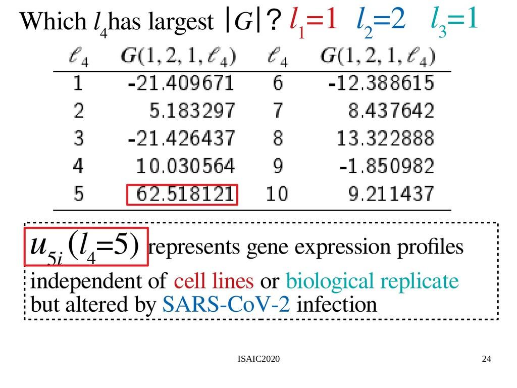 ISAIC2020 24 l 1 =1 l 2 =2 l 3 =1 u 5i (l 4 =5)...