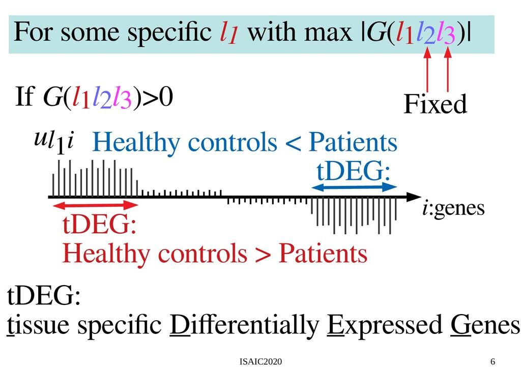 ISAIC2020 6 i:genes ul1i tDEG: tissue specific ...