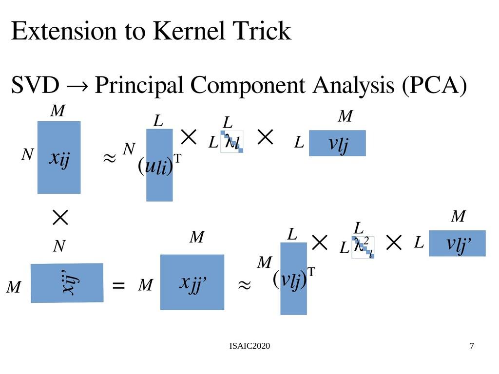 ISAIC2020 7 Extension to Kernel Trick SVD → Pri...