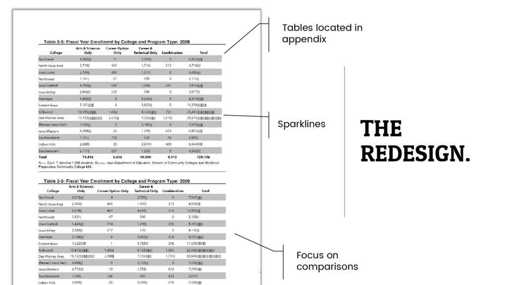 Tables located in appendix Sparklines Focus on ...