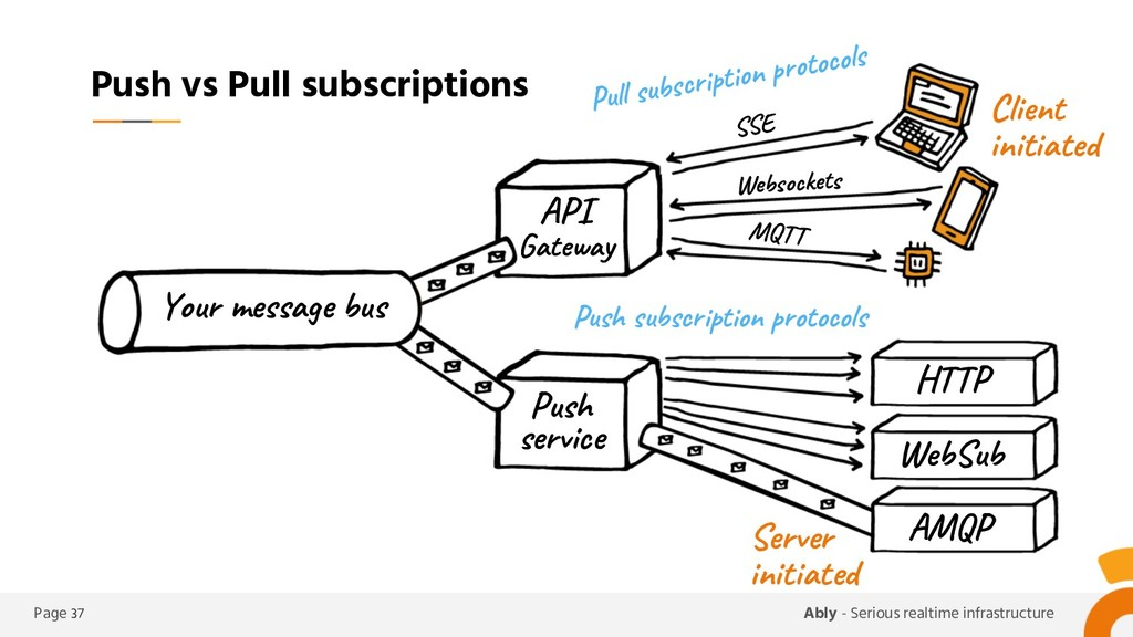 Page 37 Ably - Serious realtime infrastructure ...