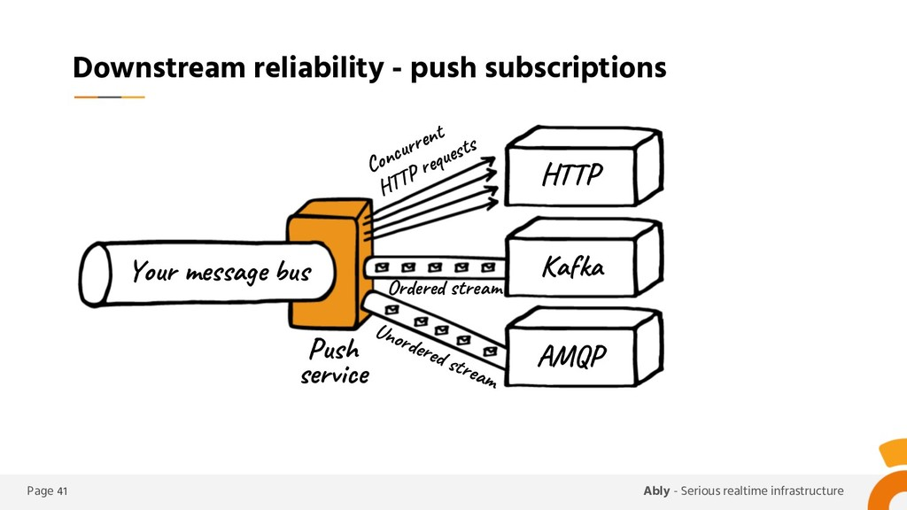 Page 41 Ably - Serious realtime infrastructure ...