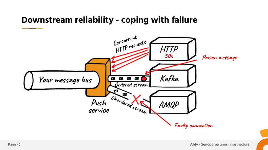 Page 42 Ably - Serious realtime infrastructure ...