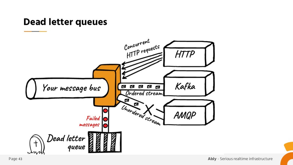 Page 43 Ably - Serious realtime infrastructure ...