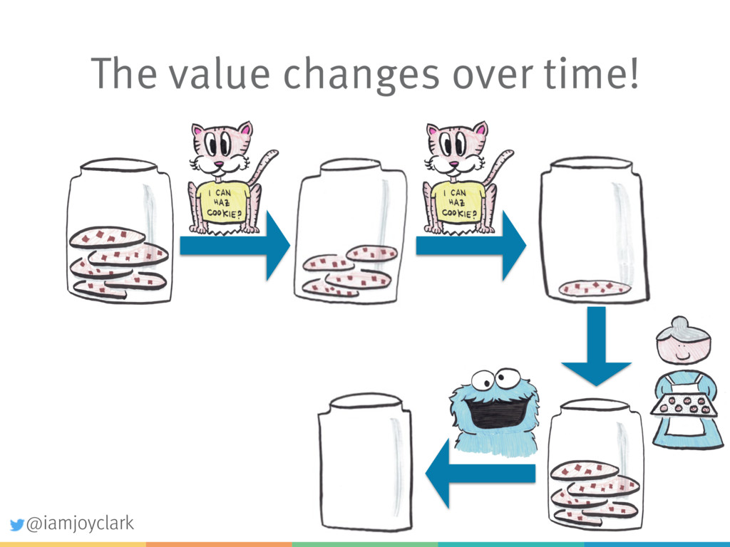 The value changes over time! @iamjoyclark