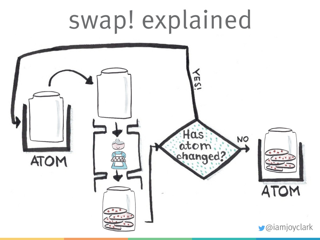 swap! explained @iamjoyclark