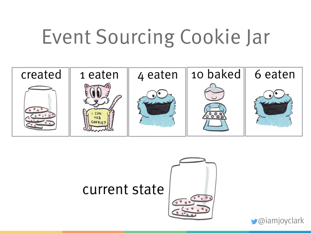 Event Sourcing Cookie Jar created 1 eaten 4 eat...