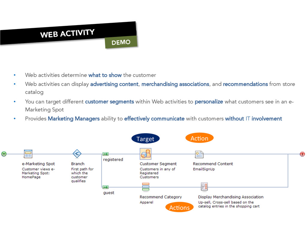 • Web activities determine what to show the cu...