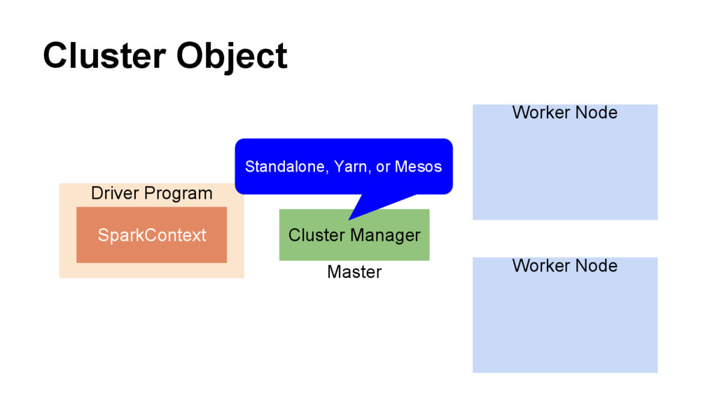 Cluster Object Driver Program Cluster Manager W...