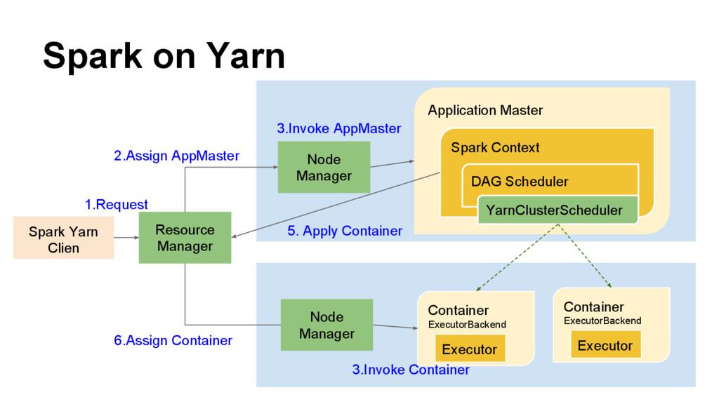 Spark on Yarn Spark Yarn Clien Resource Manager...