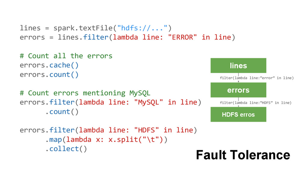 """lines = spark.textFile(""""hdfs://..."""") errors = l..."""