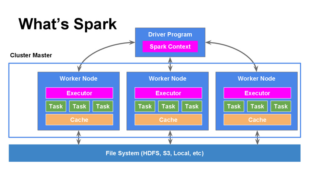 What's Spark File System (HDFS, S3, Local, etc)...