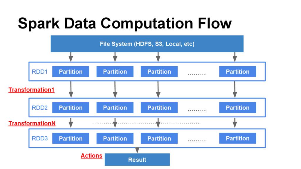 Spark Data Computation Flow File System (HDFS, ...