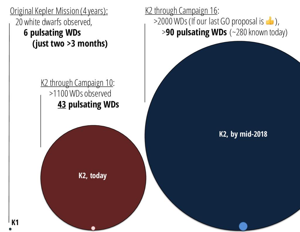 Original Kepler Mission (4 years): 20 white dwa...